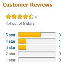 Customer review rating